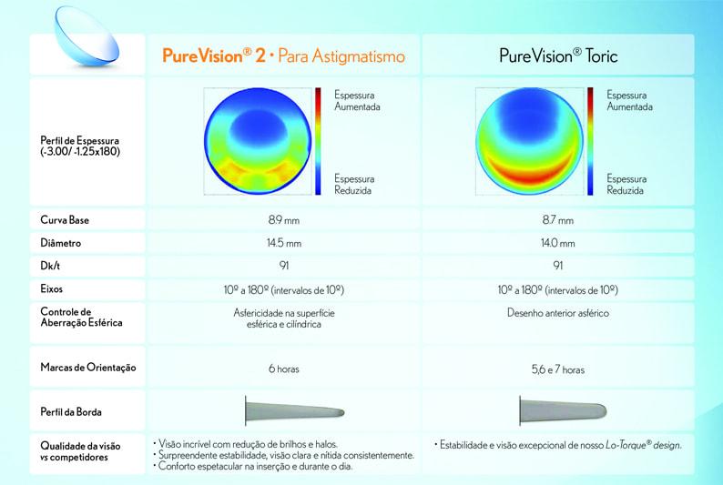 Lentes de contato Purevision para Astigmatismo Descrição